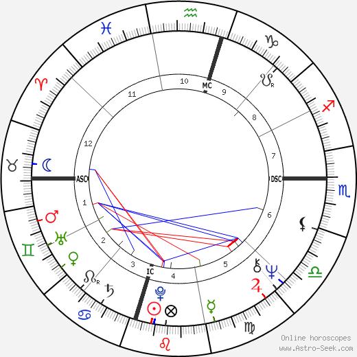 Sandi Jensen день рождения гороскоп, Sandi Jensen Натальная карта онлайн