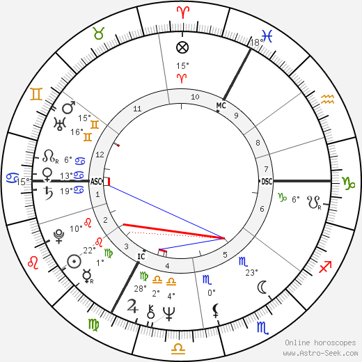 Sheila birth chart, biography, wikipedia 2018, 2019