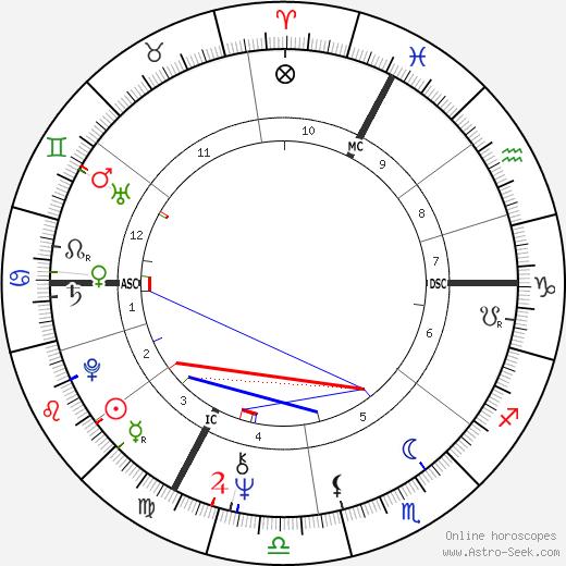 Sheila astro natal birth chart, Sheila horoscope, astrology