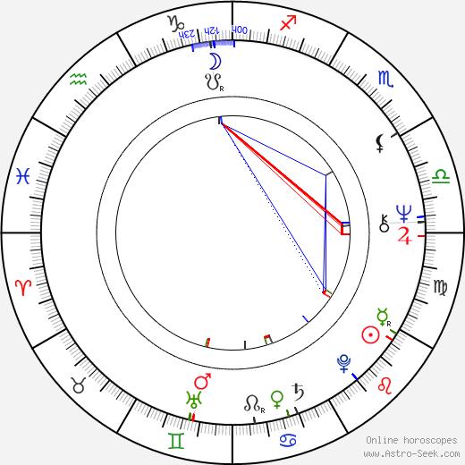 Štefan Kulhánek birth chart, Štefan Kulhánek astro natal horoscope, astrology