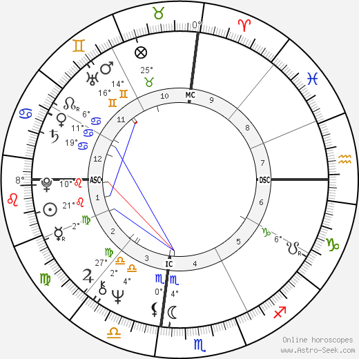 Steve Martin birth chart, biography, wikipedia 2018, 2019