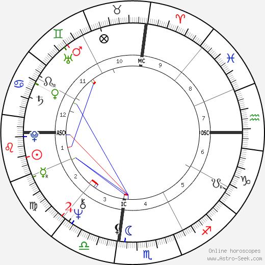 Steve Martin birth chart, Steve Martin astro natal horoscope, astrology