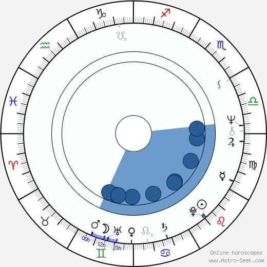 Steve Powell wikipedia, horoscope, astrology, instagram