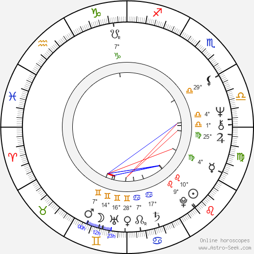 Steve Powell birth chart, biography, wikipedia 2020, 2021