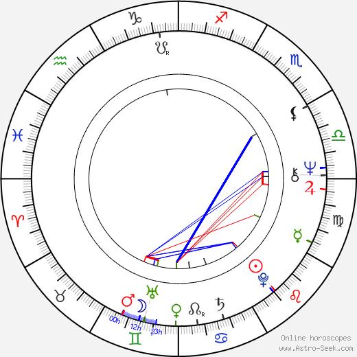 Steve Powell birth chart, Steve Powell astro natal horoscope, astrology