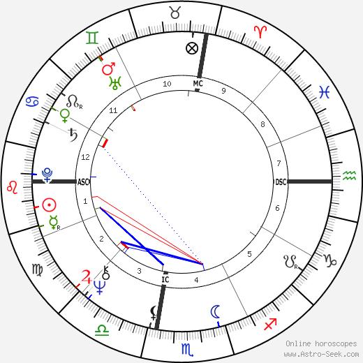 Suzanne Farrell tema natale, oroscopo, Suzanne Farrell oroscopi gratuiti, astrologia