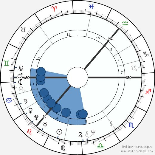 Van Morrison wikipedia, horoscope, astrology, instagram