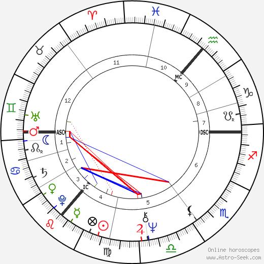 Ван Моррисон Van Morrison день рождения гороскоп, Van Morrison Натальная карта онлайн