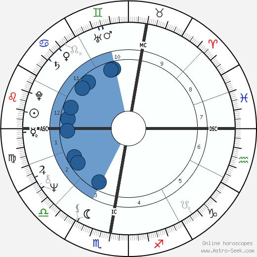 Wim Wenders wikipedia, horoscope, astrology, instagram