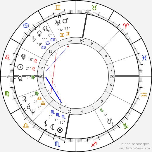 Wim Wenders birth chart, biography, wikipedia 2019, 2020