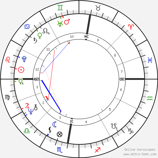Wim Wenders astro natal birth chart, Wim Wenders horoscope, astrology