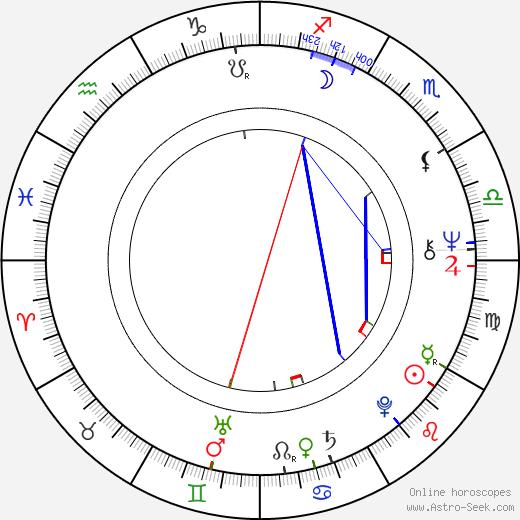 Zdenek Zaoral день рождения гороскоп, Zdenek Zaoral Натальная карта онлайн