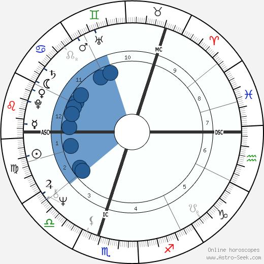 Asko Sarkola wikipedia, horoscope, astrology, instagram