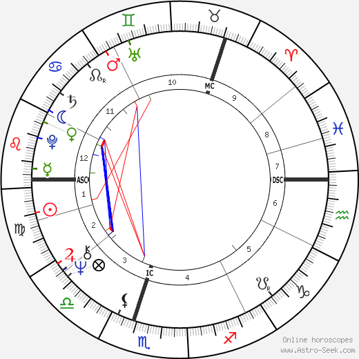 Asko Sarkola день рождения гороскоп, Asko Sarkola Натальная карта онлайн