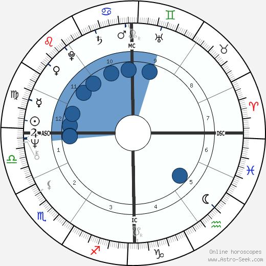 Benoît Lamy wikipedia, horoscope, astrology, instagram