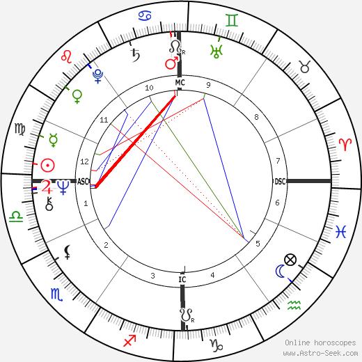 Benoît Lamy tema natale, oroscopo, Benoît Lamy oroscopi gratuiti, astrologia