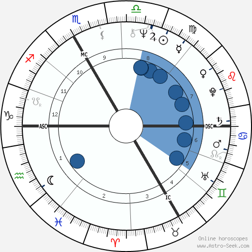 Bernard Poignant wikipedia, horoscope, astrology, instagram