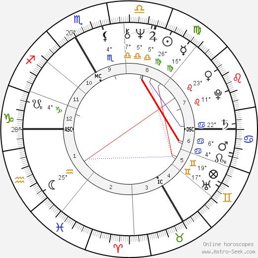 Bernard Poignant birth chart, biography, wikipedia 2019, 2020