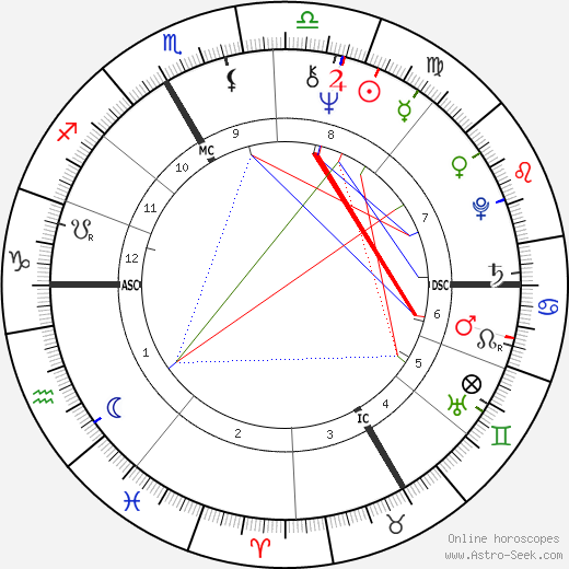 Bernard Poignant birth chart, Bernard Poignant astro natal horoscope, astrology