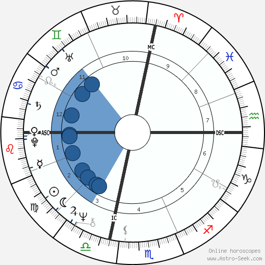 Bob Verga wikipedia, horoscope, astrology, instagram