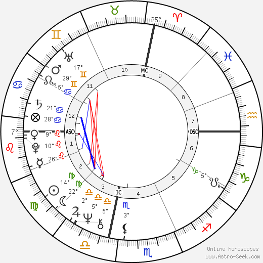 Bob Verga birth chart, biography, wikipedia 2019, 2020