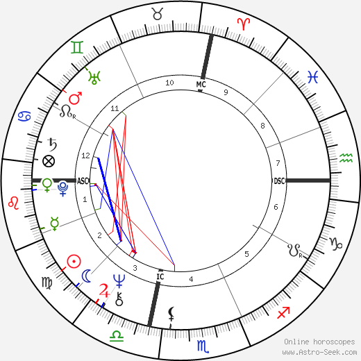 Bob Verga birth chart, Bob Verga astro natal horoscope, astrology