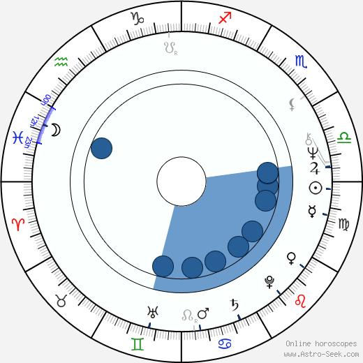 Boris Szulzinger wikipedia, horoscope, astrology, instagram