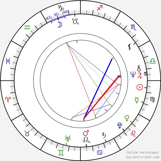 Bruce Spence tema natale, oroscopo, Bruce Spence oroscopi gratuiti, astrologia