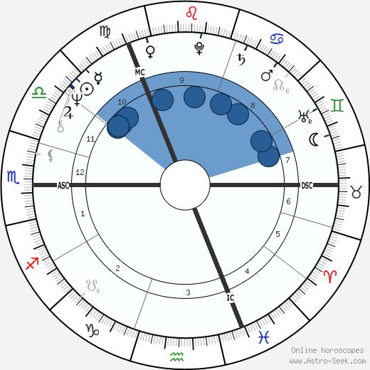 Bryan Ferry wikipedia, horoscope, astrology, instagram