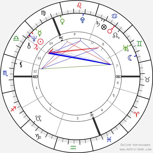 Брайан Ферри Bryan Ferry день рождения гороскоп, Bryan Ferry Натальная карта онлайн