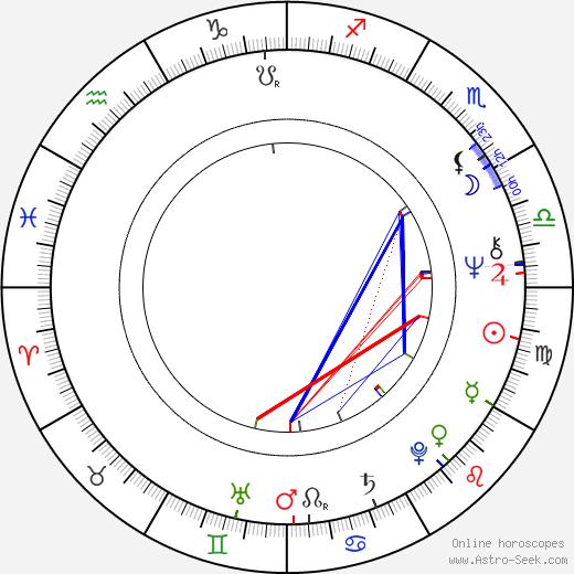 Carlos Mayolo tema natale, oroscopo, Carlos Mayolo oroscopi gratuiti, astrologia