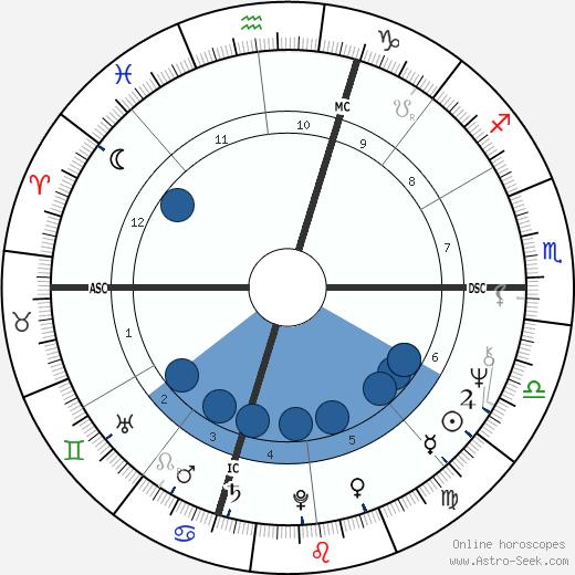 Carole Feuerman wikipedia, horoscope, astrology, instagram