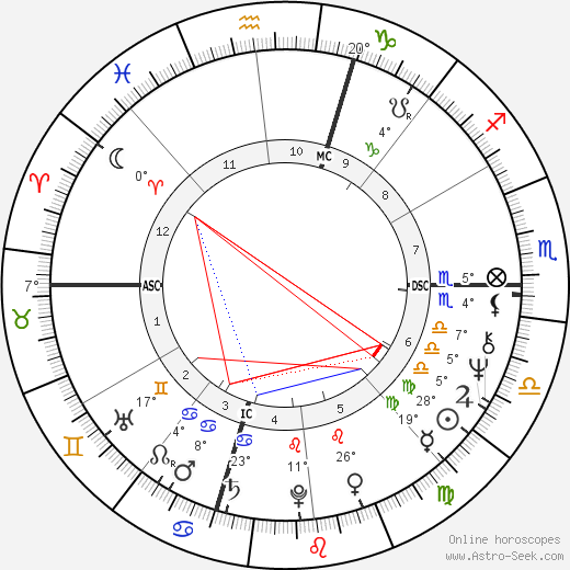 Carole Feuerman birth chart, biography, wikipedia 2020, 2021