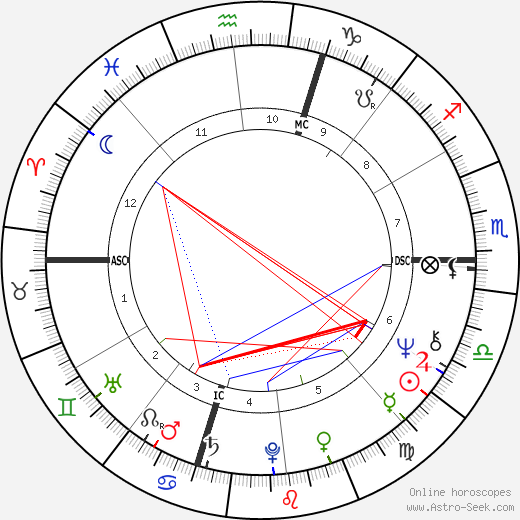 Carole Feuerman birth chart, Carole Feuerman astro natal horoscope, astrology