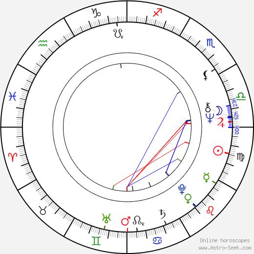 Christiane Krüger birth chart, Christiane Krüger astro natal horoscope, astrology