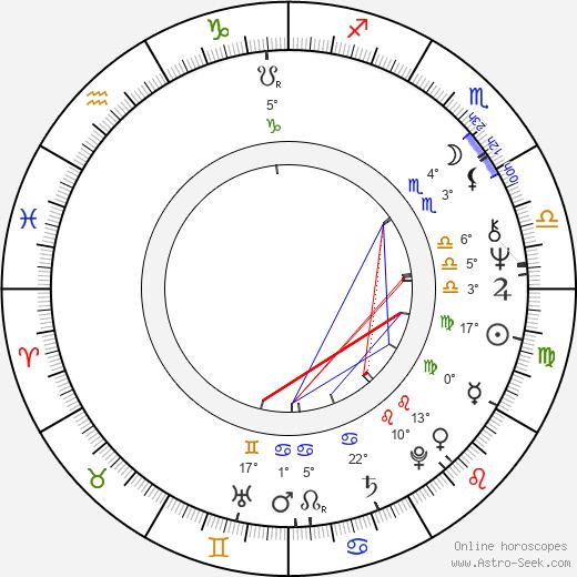 Dennis Burkley birth chart, biography, wikipedia 2018, 2019