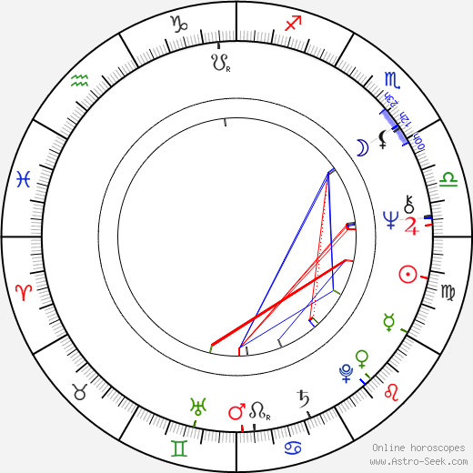 Dennis Burkley astro natal birth chart, Dennis Burkley horoscope, astrology