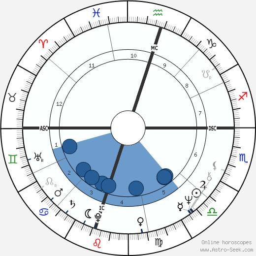 Ehud Olmert wikipedia, horoscope, astrology, instagram