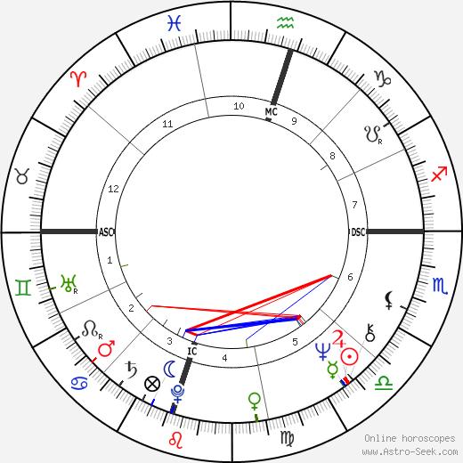 Ehud Olmert tema natale, oroscopo, Ehud Olmert oroscopi gratuiti, astrologia