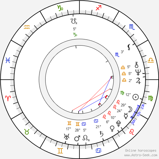Eva Bergmanová birth chart, biography, wikipedia 2017, 2018