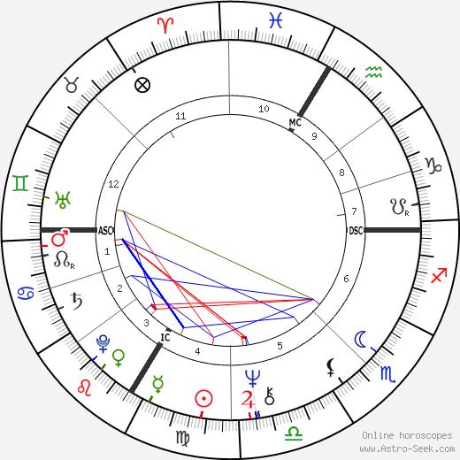Franz Beckenbauer astro natal birth chart, Franz Beckenbauer horoscope, astrology