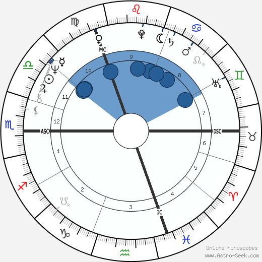 Franz-Josef Kemper wikipedia, horoscope, astrology, instagram