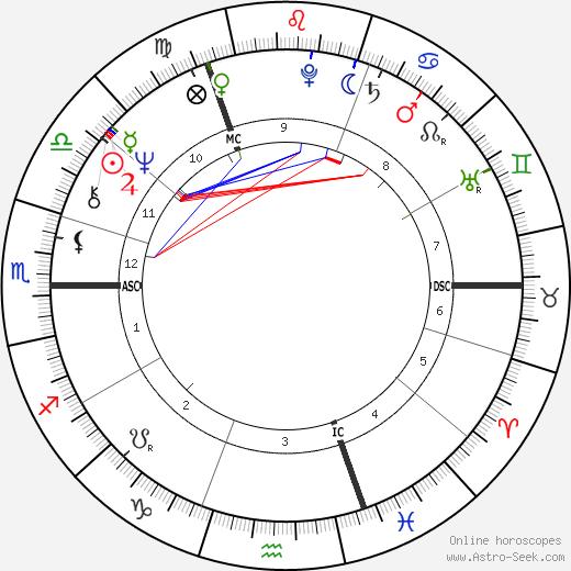 Franz-Josef Kemper день рождения гороскоп, Franz-Josef Kemper Натальная карта онлайн