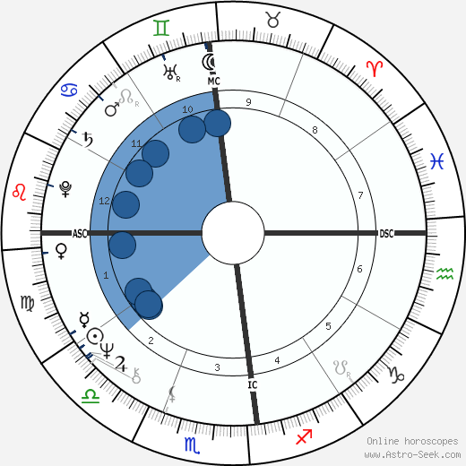 Gal Costa wikipedia, horoscope, astrology, instagram