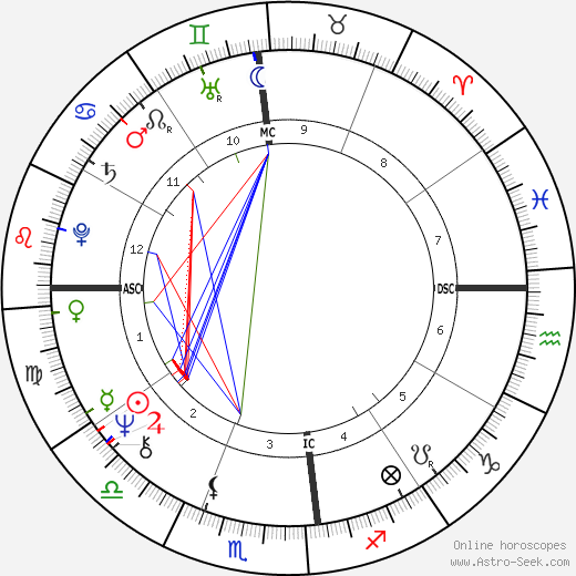 Gal Costa astro natal birth chart, Gal Costa horoscope, astrology