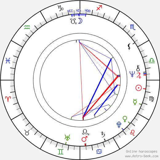 Hans-Gert Pöttering birth chart, Hans-Gert Pöttering astro natal horoscope, astrology
