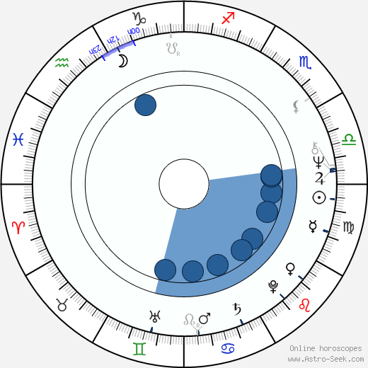 Heinz Marecek wikipedia, horoscope, astrology, instagram