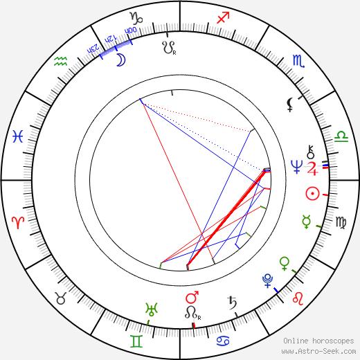 Heinz Marecek birth chart, Heinz Marecek astro natal horoscope, astrology