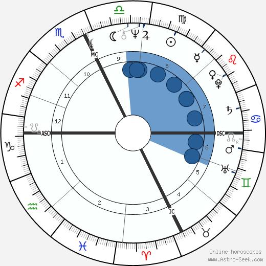 James Jason Francis wikipedia, horoscope, astrology, instagram