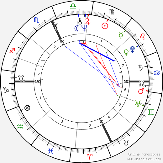 James Jason Francis tema natale, oroscopo, James Jason Francis oroscopi gratuiti, astrologia